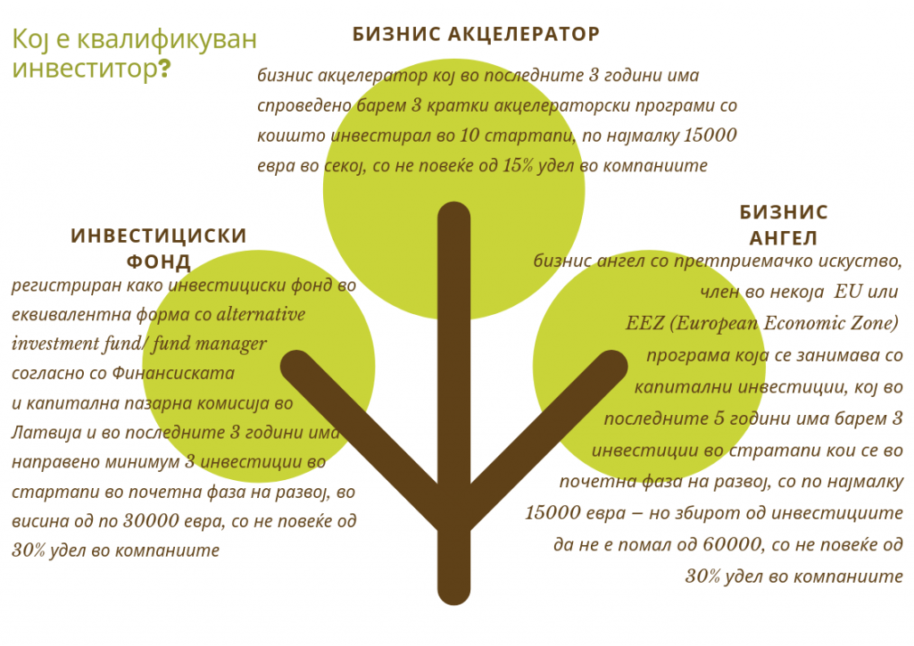 стартап закон во Латвија - qualified investor
