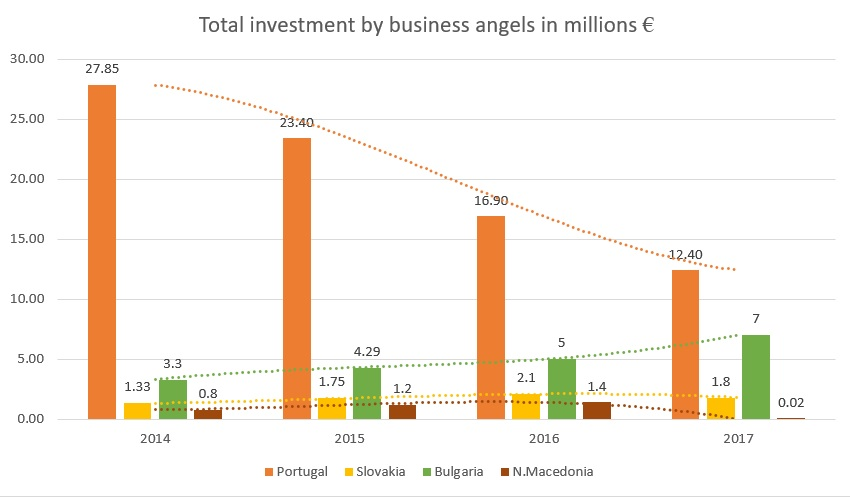 investments business angels N.Macedonia Portugal Slovakia Bulgaria