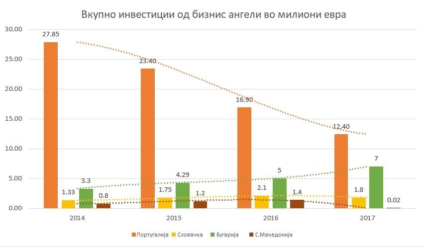 инвестиции бизнис ангели С.Македонија Португалија Словачка Бугарија